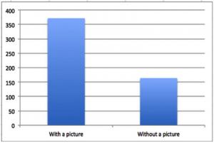 Social media content type